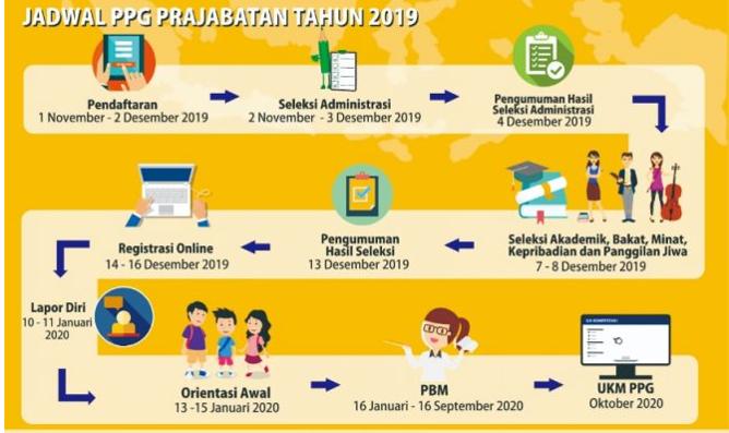 Jadwal PPG 2020