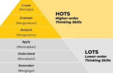 Ciri-Ciri-Soal-HOTS-Higher-Order-Thinking-Skills