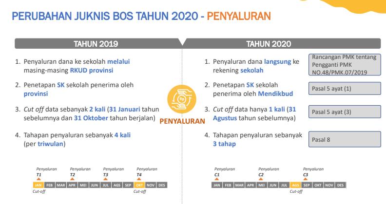 perubahan-juknis-BOS-2020